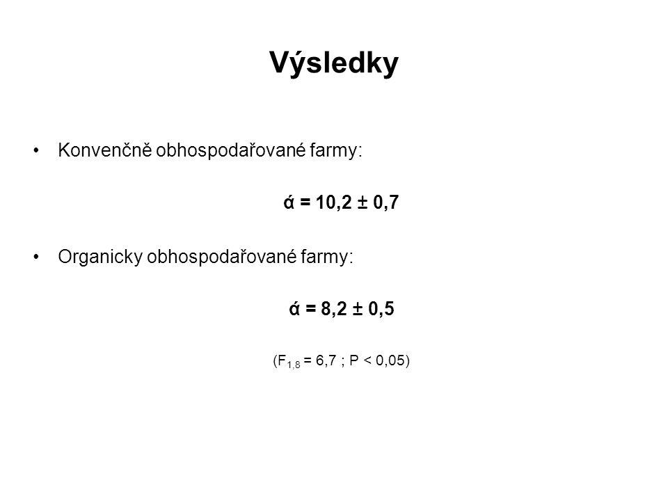 Výsledky Konvenčně obhospodařované farmy: ά = 10,2 ± 0,7 Organicky obhospodařované farmy: ά = 8,2 ± 0,5 (F 1,8 = 6,7 ; P < 0,05)