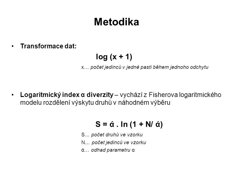 Metodika Transformace dat: log (x + 1) x… počet jedinců v jedné pasti během jednoho odchytu Logaritmický index α diverzity – vychází z Fisherova logaritmického modelu rozdělení výskytu druhů v náhodném výběru S = ά.
