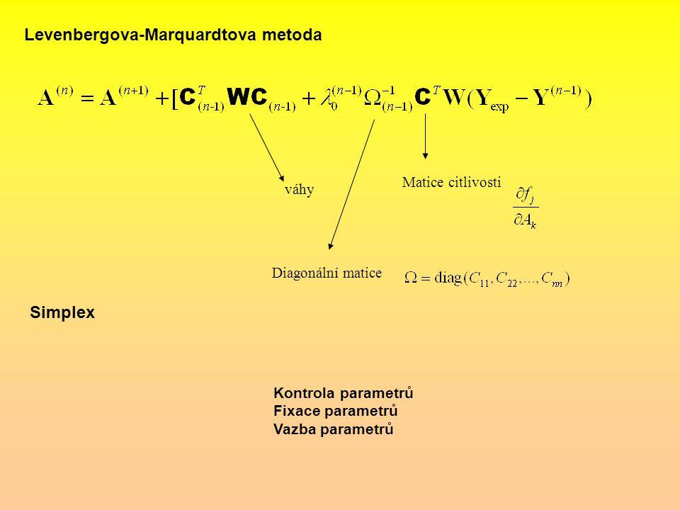 Levenbergova-Marquardtova metoda váhy Matice citlivosti Diagonální matice Simplex Kontrola parametrů Fixace parametrů Vazba parametrů