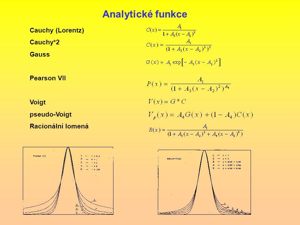 Cauchy (Lorentz) Cauchy*2 Gauss Pearson VII Voigt pseudo-Voigt Racionální lomená Analytické funkce