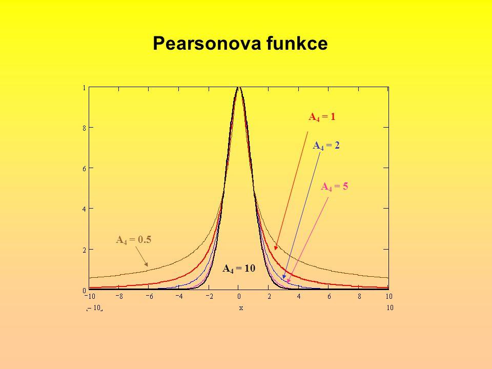 Pearsonova funkce A 4 = 1 A 4 = 2 A 4 = 5 A 4 = 10 A 4 = 0.5
