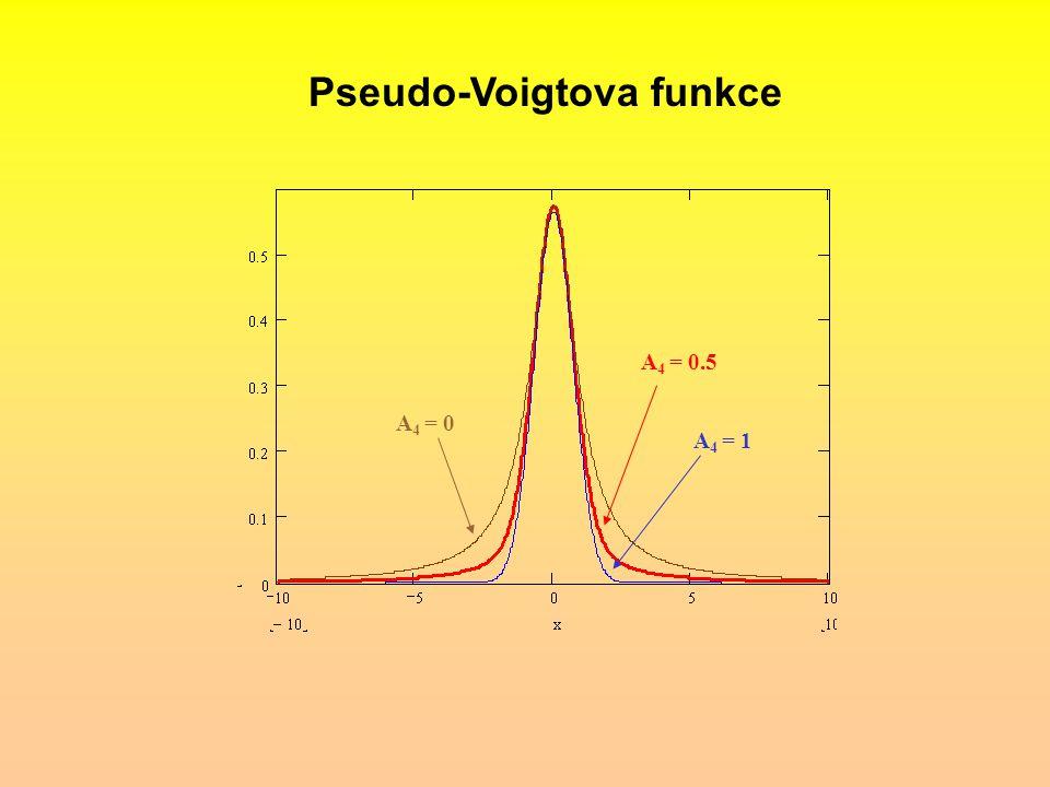 Pseudo-Voigtova funkce A 4 = 1 A 4 = 0.5 A 4 = 0