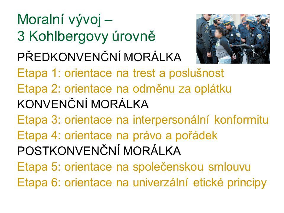 PŘEDKONVENČNÍ MORÁLKA Etapa 1: orientace na trest a poslušnost Etapa 2: orientace na odměnu za oplátku KONVENČNÍ MORÁLKA Etapa 3: orientace na interpersonální konformitu Etapa 4: orientace na právo a pořádek POSTKONVENČNÍ MORÁLKA Etapa 5: orientace na společenskou smlouvu Etapa 6: orientace na univerzální etické principy Moralní vývoj – 3 Kohlbergovy úrovně