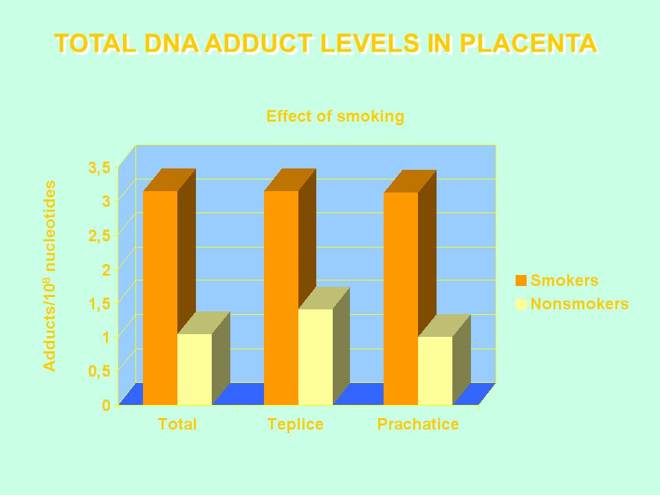 TOTAL DNA ADDUCT LEVELS IN PLACENTA Effect of smoking Adducts/10 8 nucleotides