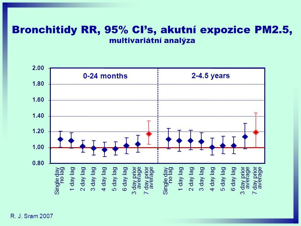 Bronchitidy RR, 95% CI's, akutní expozice PM2.5, multivariátní analýza R. J. Sram 2007