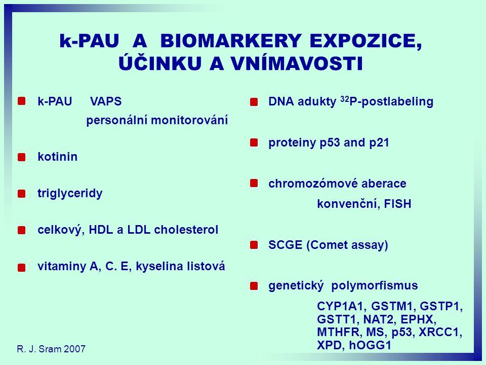 k-PAU A BIOMARKERY EXPOZICE, ÚČINKU A VNÍMAVOSTI DNA adukty 32 P-postlabeling proteiny p53 and p21 chromozómové aberace konvenční, FISH SCGE (Comet assay) genetický polymorfismus CYP1A1, GSTM1, GSTP1, GSTT1, NAT2, EPHX, MTHFR, MS, p53, XRCC1, XPD, hOGG1 k-PAU VAPS personální monitorování kotinin triglyceridy celkový, HDL a LDL cholesterol vitaminy A, C.