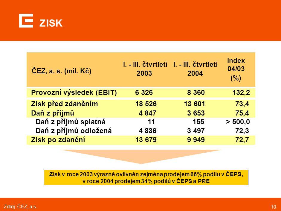 10 ZISK ČEZ, a. s. (mil. Kč) I. - III. čtvrtletí 2003 I. - III. čtvrtletí 2004 Index 04/03 (%) Zisk před zdaněním18 52613 60173,4 Daň z příjmů4 8473 6