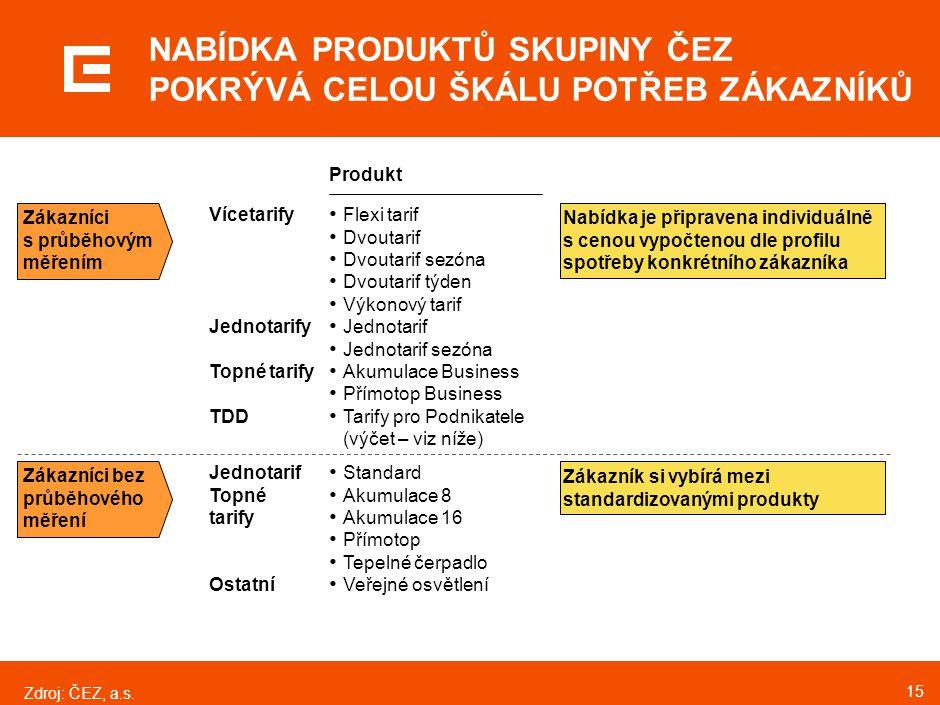 15 NABÍDKA PRODUKTŮ SKUPINY ČEZ POKRÝVÁ CELOU ŠKÁLU POTŘEB ZÁKAZNÍKŮ Zdroj:ČEZ, a.s. Produkt Standard Akumulace 8 Akumulace 16 Přímotop Tepelné čerpad