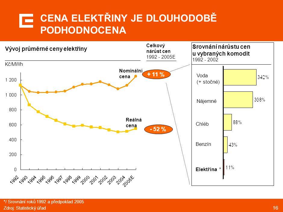 16 CENA ELEKTŘINY JE DLOUHODOBĚ PODHODNOCENA Voda (+ stočné) Nájemné Chléb Benzín Elektřina * Srovnání nárůstu cen u vybraných komodit 1992 - 2002 Cel