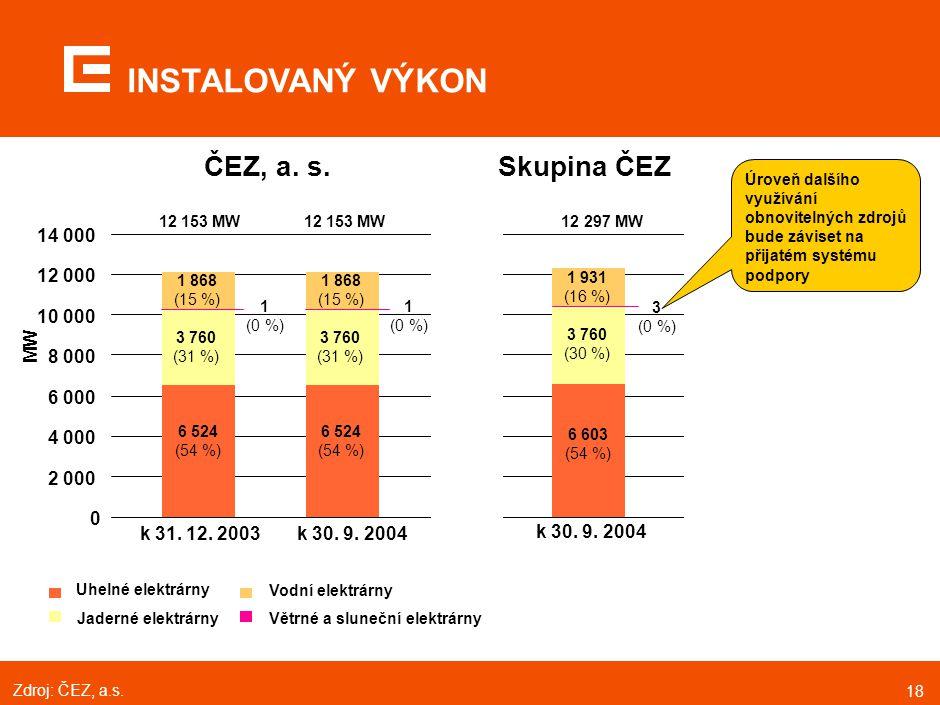 18 INSTALOVANÝ VÝKON Větrné a sluneční elektrárny Vodní elektrárny Uhelné elektrárny Jaderné elektrárny 6 524 (54 %) 6 603 (54 %) 3 760 (31 %) 3 760 (