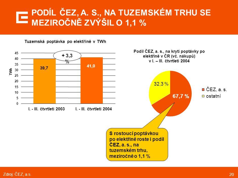 20 PODÍL ČEZ, A. S., NA TUZEMSKÉM TRHU SE MEZIROČNĚ ZVÝŠIL O 1,1 % ČEZ, a. s. ostatní Podíl ČEZ, a. s., na krytí poptávky po elektřině v ČR (vč. nákup