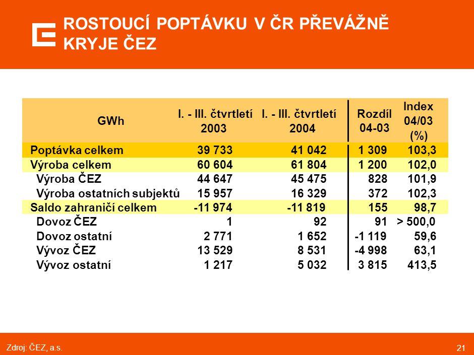 21 ROSTOUCÍ POPTÁVKU V ČR PŘEVÁŽNĚ KRYJE ČEZ GWh I. - III. čtvrtletí 2003 I. - III. čtvrtletí 2004 Rozdíl 04-03 Index 04/03 (%) Poptávka celkem39 7334