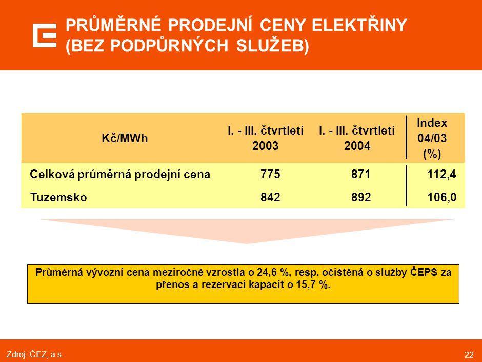 22 Průměrná vývozní cena meziročně vzrostla o 24,6 %, resp. očištěná o služby ČEPS za přenos a rezervaci kapacit o 15,7 %. PRŮMĚRNÉ PRODEJNÍ CENY ELEK