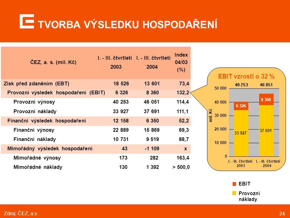 24 ČEZ, a. s. (mil. Kč) I. - III. čtvrtletí 2003 I. - III. čtvrtletí 2004 Index 04/03 (%) Provozní výsledek hospodaření (EBIT)6 3268 360132,2 Provozní