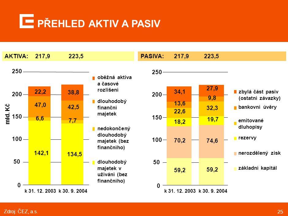 25 PŘEHLED AKTIV A PASIV emitované dluhopisy zbylá část pasiv (ostatní závazky) bankovní úvěry rezervy nerozdělený zisk základní kapitál PASIVA: 217,9