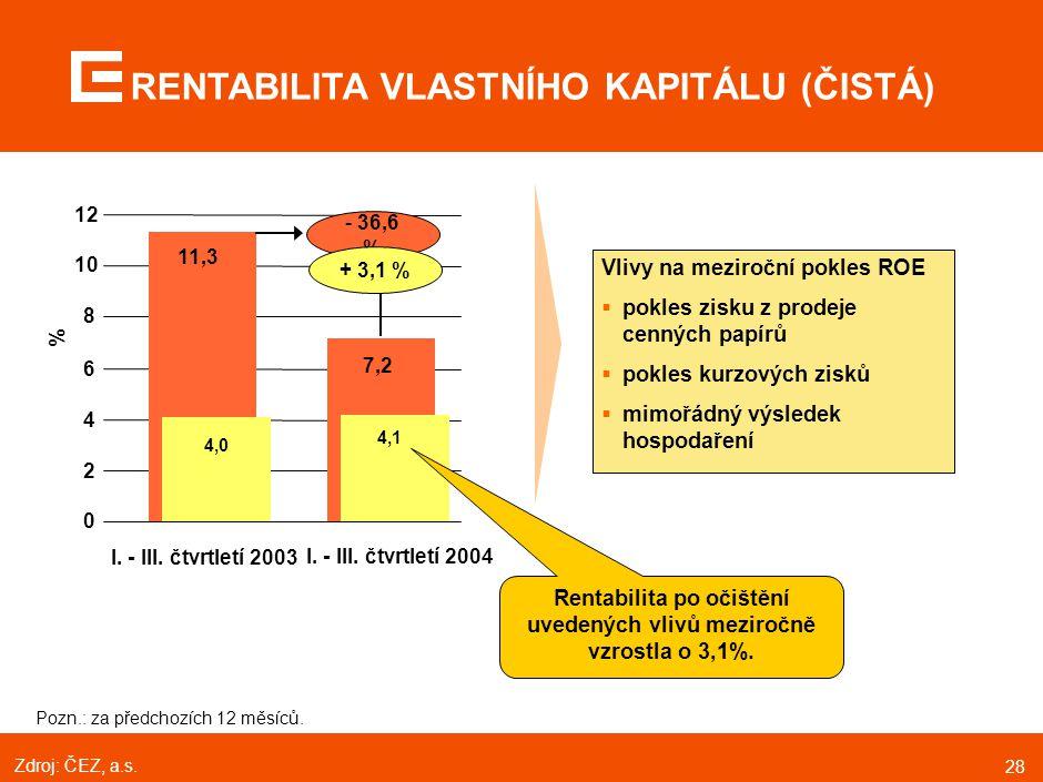 28 RENTABILITA VLASTNÍHO KAPITÁLU (ČISTÁ) Pozn.: za předchozích 12 měsíců. Vlivy na meziroční pokles ROE  pokles zisku z prodeje cenných papírů  pok