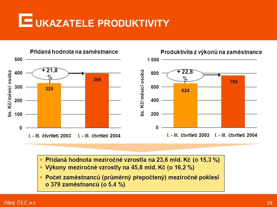 29 UKAZATELE PRODUKTIVITY  Přidaná hodnota meziročně vzrostla na 23,6 mld. Kč (o 15,3 %)  Výkony meziročně vzrostly na 45,8 mld. Kč (o 16,2 %)  Poč
