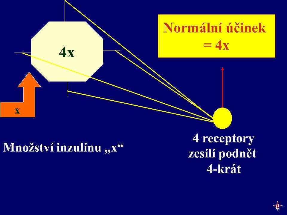"""x Množství inzulínu """"x"""" 4x Normální účinek = 4x 4 receptory zesílí podnět 4-krát c"""