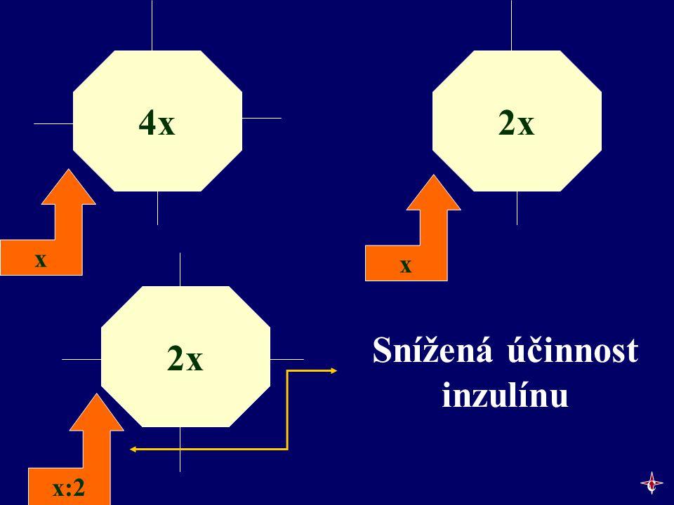 4x x x:2 x 2x Snížená účinnost inzulínu 2x c