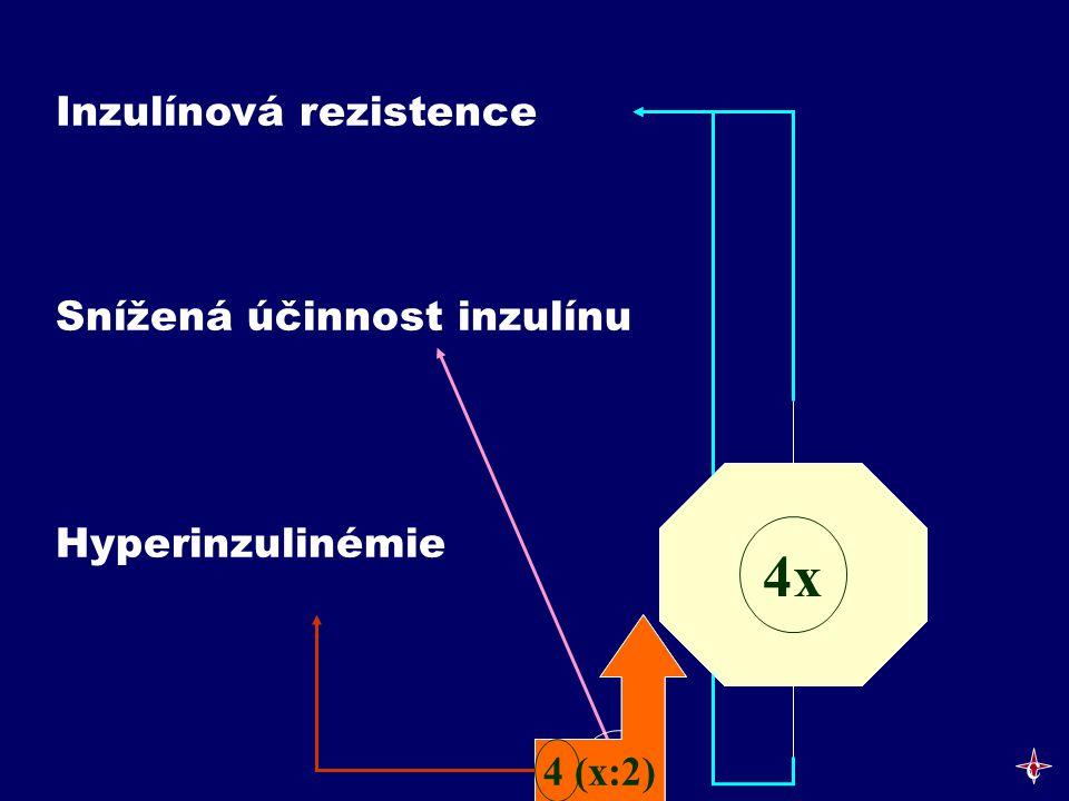 4 (x:2) Inzulínová rezistence Snížená účinnost inzulínu Hyperinzulinémie 4x 4 (x:2) c