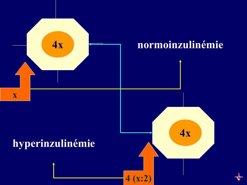 x 4 (x:2) 4x hyperinzulinémie normoinzulinémie c