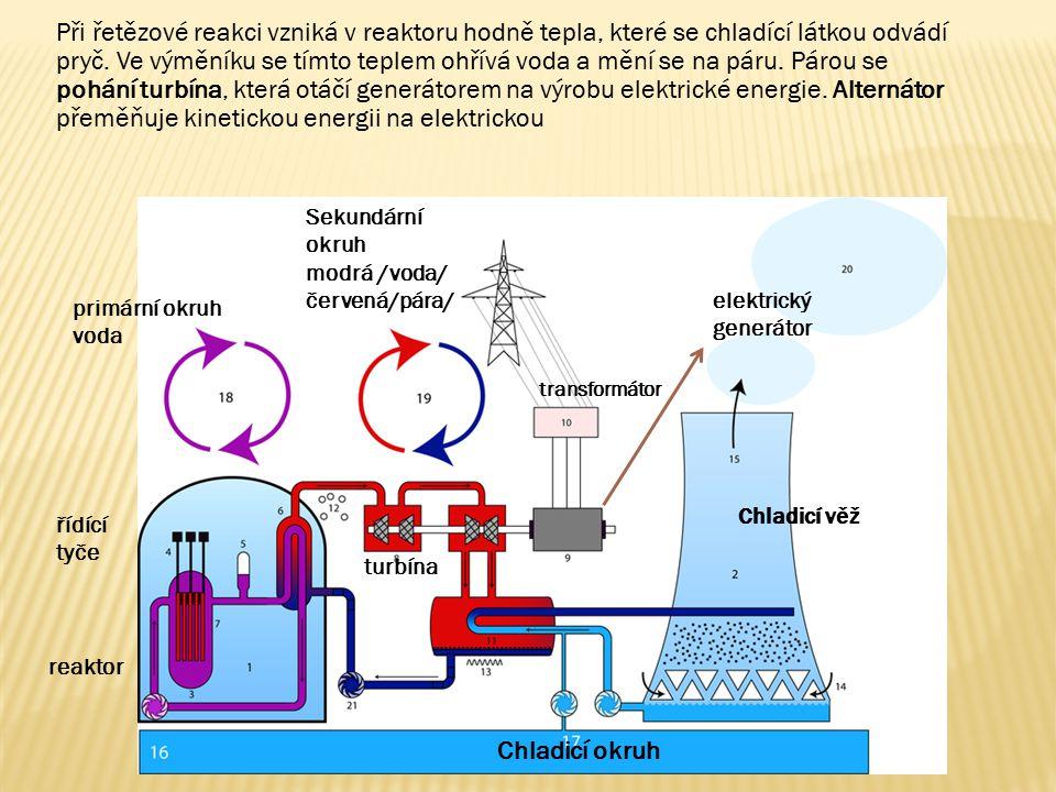 Při řetězové reakci vzniká v reaktoru hodně tepla, které se chladící látkou odvádí pryč. Ve výměníku se tímto teplem ohřívá voda a mění se na páru. Pá
