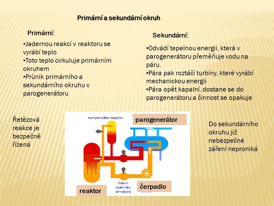 Primární a sekundární okruh Jadernou reakcí v reaktoru se vyrábí teplo Toto teplo cirkuluje primárním okruhem Průnik primárního a sekundárního okruhu