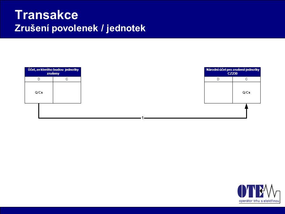 Transakce Zrušení povolenek / jednotek Q/Cs Účet, ze kterého budou jednotky zrušeny CD Národní účet pro zrušené jednotky CZ230 CD Povolenky (EUA) Povo