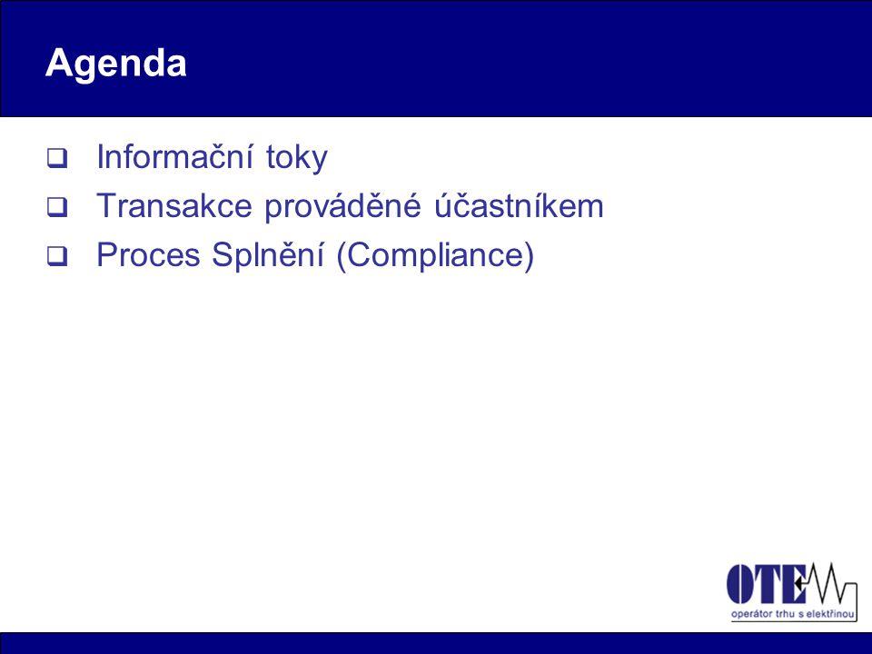 Proces Splnění (Compliance) 1.Zadání ověřeného množství emisí 2.