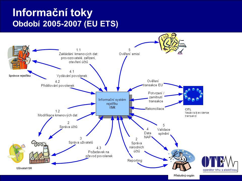 Informační toky Období 2005-2007 (EU ETS) CITL Nezávislá evidence transakcí Ověření transakce EU Potvrzení / zamítnutí transakce Rekonciliace 2 Správa