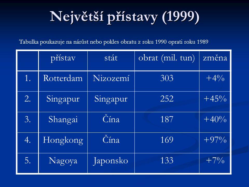 Největší přístavy (1999) přístavstátobrat (mil.