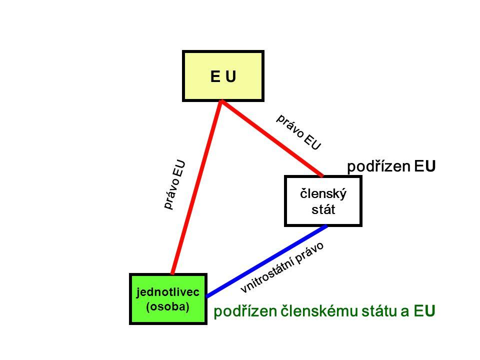 E U jednotlivec (osoba) členský stát právo EU vnitrostátní právo podřízen E U podřízen členskému státu a E U