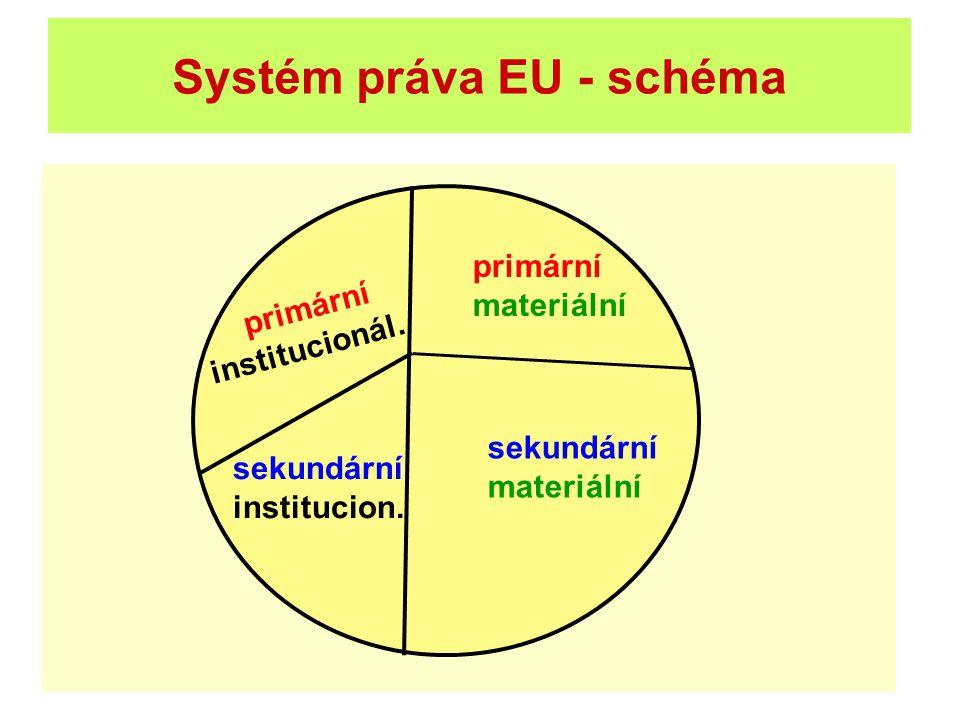 Systém práva EU - schéma primární institucionál. primární materiální sekundární institucion. sekundární materiální