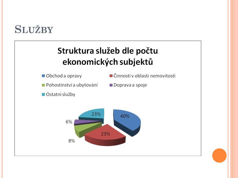 S LUŽBY Služby jsou na Krnovsku největším sektorem ekonomiky.