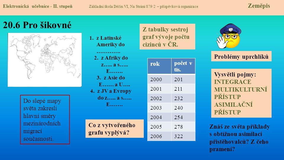 20.7 CLIL Elektronická učebnice - II.