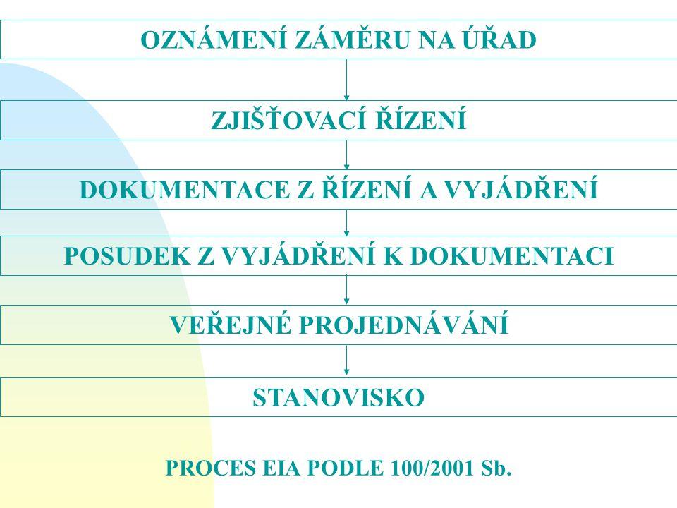 OZNÁMENÍ ZÁMĚRU NA ÚŘAD ZJIŠŤOVACÍ ŘÍZENÍ DOKUMENTACE Z ŘÍZENÍ A VYJÁDŘENÍ POSUDEK Z VYJÁDŘENÍ K DOKUMENTACI VEŘEJNÉ PROJEDNÁVÁNÍ STANOVISKO PROCES EIA PODLE 100/2001 Sb.