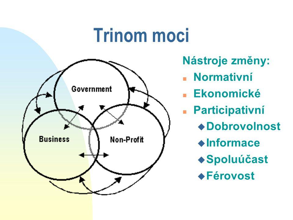 Trinom moci Nástroje změny: n Normativní n Ekonomické n Participativní u Dobrovolnost u Informace u Spoluúčast u Férovost