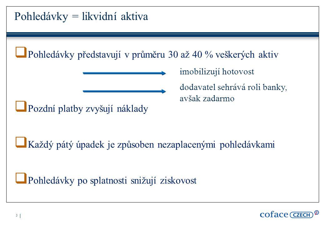 4 Pojištění pohledávek = eliminace ztrát  odepisované faktury narostly o pětinu na 2,4 procenta ze všech faktur, což představuje 270 miliard eur  průměrné ztráty z faktur v Česku jsou tři procenta a odpovídají hodnotě 167 miliard korun zdroj: Intrum Justitia  Pojištěné pohledávky: 9,3 bilióny Kč  Upisovatelé rizika: 250 lidí  Počet rozhodnutí o úvěrových limitech: 12 000 denně
