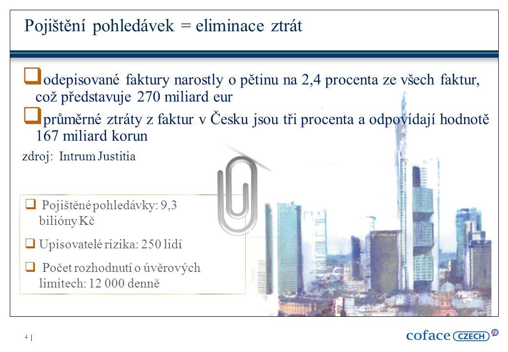 Děkuji Vám za pozornost Ing. Martin Růžička Country Manager Coface Czech I.P.Pavlova 5 Praha 2
