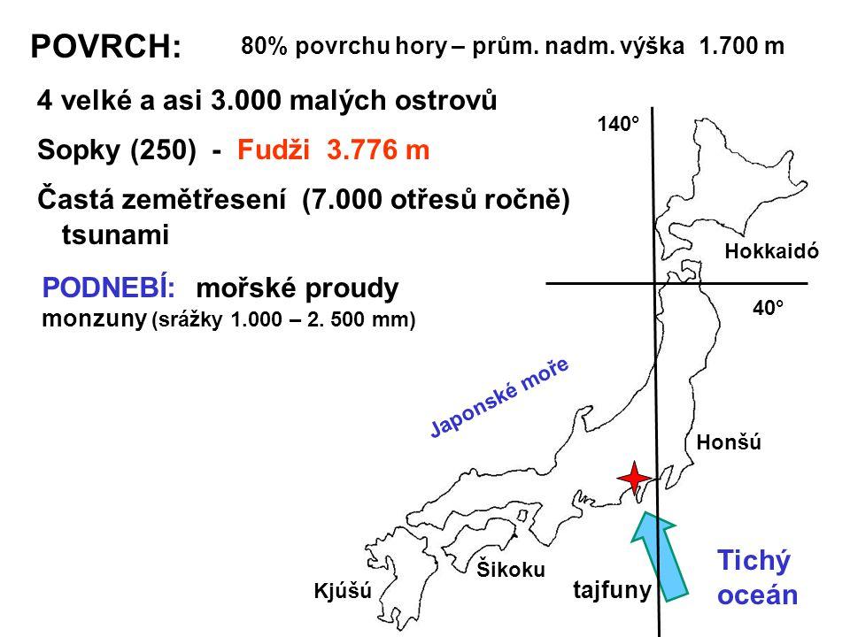 POVRCH: 80% povrchu hory – prům. nadm. výška 1.700 m 4 velké a asi 3.000 malých ostrovů Hokkaidó Honšú Šikoku Kjúšú 140° 40° Japonské moře Tichý oceán