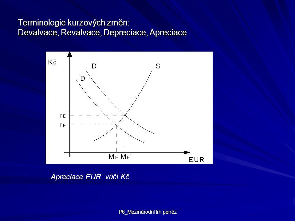 P6_Mezinárodní trh peněz Terminologie kurzových změn: Devalvace, Revalvace, Depreciace, Apreciace Apreciace EUR vůči Kč