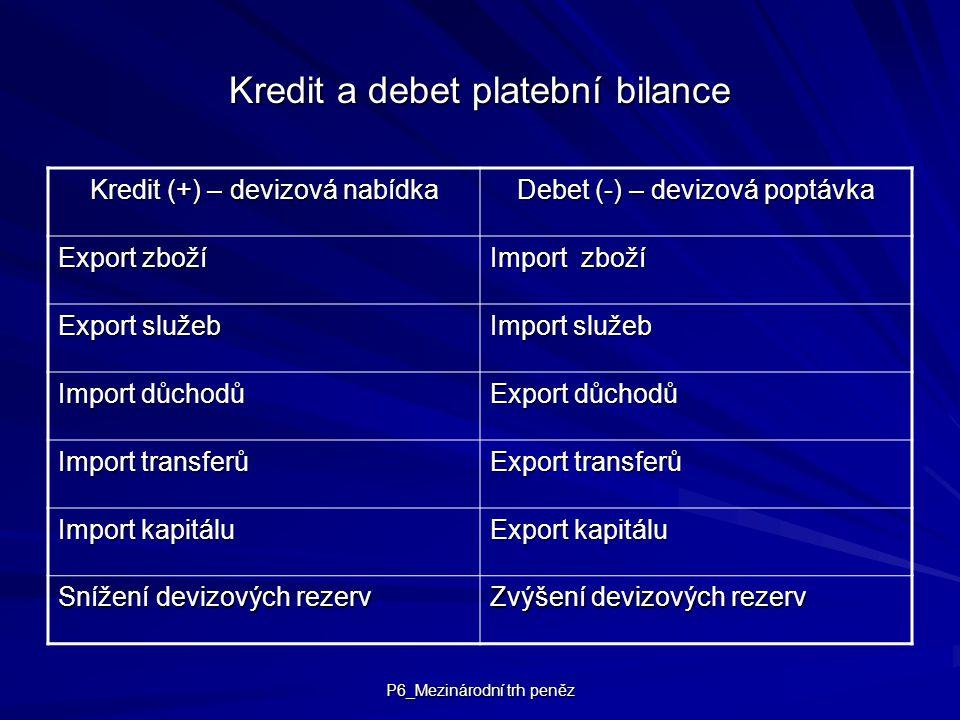 P6_Mezinárodní trh peněz Kredit a debet platební bilance Kredit (+) – devizová nabídka Debet (-) – devizová poptávka Export zboží Import zboží Export