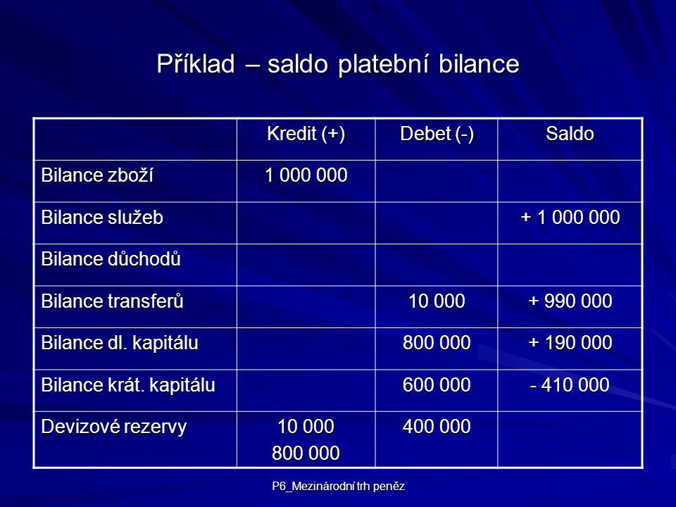 P6_Mezinárodní trh peněz Příklad – saldo platební bilance Kredit (+) Debet (-) Saldo Bilance zboží 1 000 000 Bilance služeb + 1 000 000 Bilance důchod