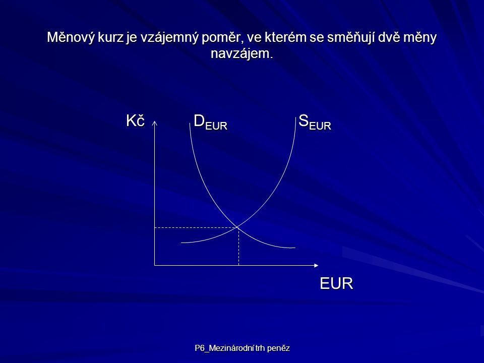 P6_Mezinárodní trh peněz Měnový kurz je vzájemný poměr, ve kterém se směňují dvě měny navzájem. Kč D EUR S EUR EUR