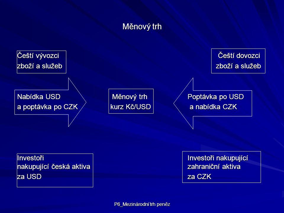 P6_Mezinárodní trh peněz Měnový trh Čeští vývozci Čeští dovozci zboží a služebzboží a služeb Nabídka USD Měnový trhPoptávka po USD a poptávka po CZK k