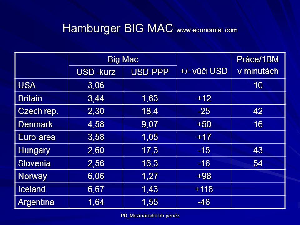 P6_Mezinárodní trh peněz Hamburger BIG MAC www.economist.com Big Mac +/- vůči USD Práce/1BM v minutách USD -kurz USD-PPP USA3,0610 Britain3,441,63+12