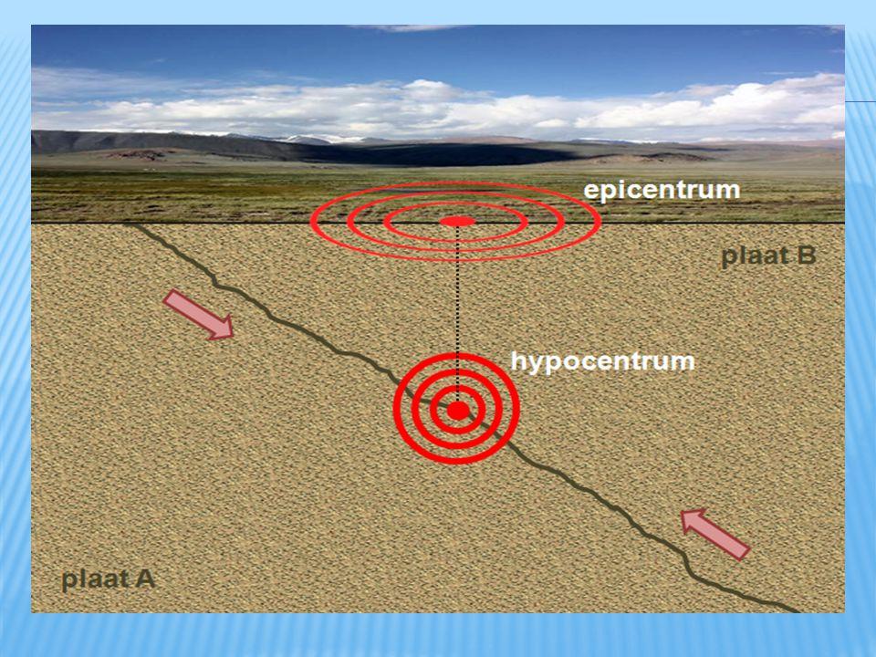 - místo vzniku = ohnisko = HYPOCENTRUM - jeho kolmý průmět na povrch = EPICENTRUM - k zemětřesení dochází na ZLOMU - k zemětřesení může dojít v různýc