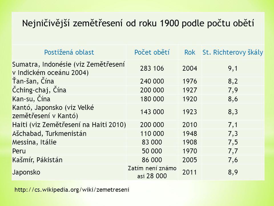 Nejničivější zemětřesení od roku 1900 podle počtu obětí Postižená oblastPočet obětíRokSt.