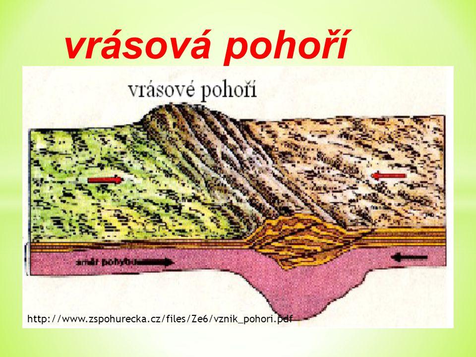 vrásová pohoří http://www.zspohurecka.cz/files/Ze6/vznik_pohori.pdf