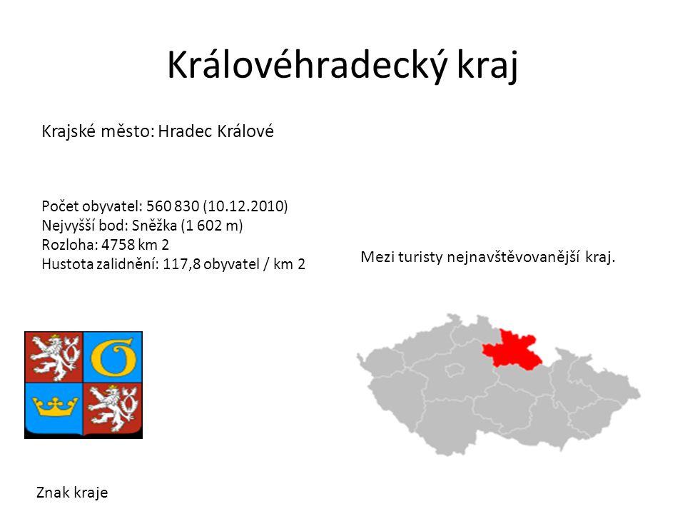 Královéhradecký kraj Krajské město: Hradec Králové Počet obyvatel: 560 830 (10.12.2010) Nejvyšší bod: Sněžka (1 602 m) Rozloha: 4758 km 2 Hustota zalidnění: 117,8 obyvatel / km 2 Znak kraje Mezi turisty nejnavštěvovanější kraj.